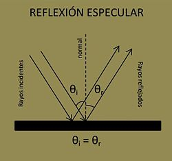 ebc7f7ea98ce5 Reflexión de la luz - Wikipedia
