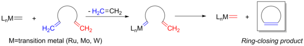 rcm metathesis reaction Solid phase ring-closing metathesis (rcm) was first time applied for the synthesis of seven membered cycloolefins in 1996 by van maarseveen et al marking the start for the utilization of metathesis reactions on solid phase of this reaction-type.