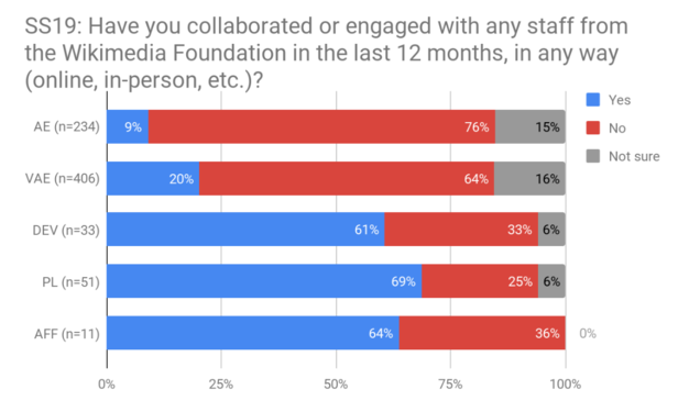 SS19 - engaged with Foundation staff, by audience.png