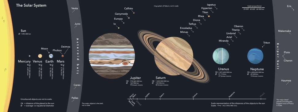 Comprehensive overview of the Solar System. The Sun, planets, dwarf planets and moons are at scale for their relative sizes, not for distances. A separate distance scale is at the bottom. Moons are listed near their planets by proximity of their orbits; only the largest moons are shown.