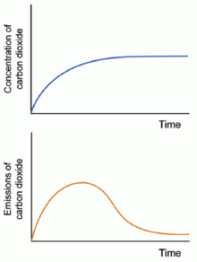 Stabilizing the atmospheric concentration of carbon dioxide at a constant level would require emissions to be effectively eliminated (vertical).png