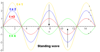 Normal mode - Image: Standing wave 05