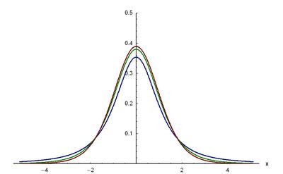 Dichtefunktion der Students t-Verteilung