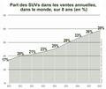 Taux de vente de SUVs de 2010 à 2018 monde.png
