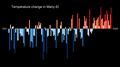 Temperature Bar Chart Asia-Russia-Mariy El-1901-2020--2021-07-13.png