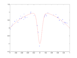 Bias–variance tradeoff - Image: Test function and noisy data