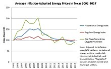 Deregulation Of The Texas Electricity Market Wikipedia