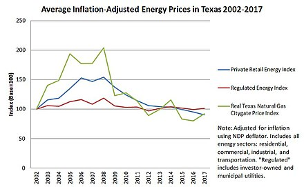 Deregulation Of The Texas Electricity Market Wikiwand