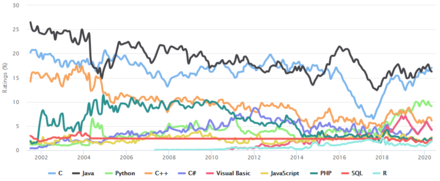 The TIOBE index graph, showing a comparison of the popularity of various programming languages Tiobe index 2020 may.png