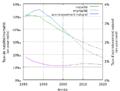 Togo - Taux de natalité, mortalité et accroisement naturel.png