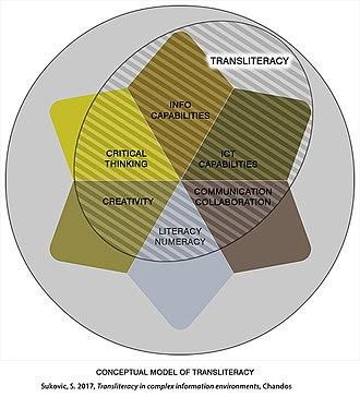 Transliteracy - Image: Transliteracy conceptual model