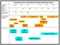 Trenngrenzen der verschiedenen flüssig Filtrationstechniken.png