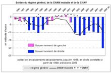 S curit sociale en france wikip dia - Plafonds securite sociale depuis 1980 ...