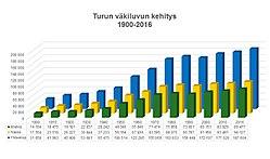 turku väkiluku 2016