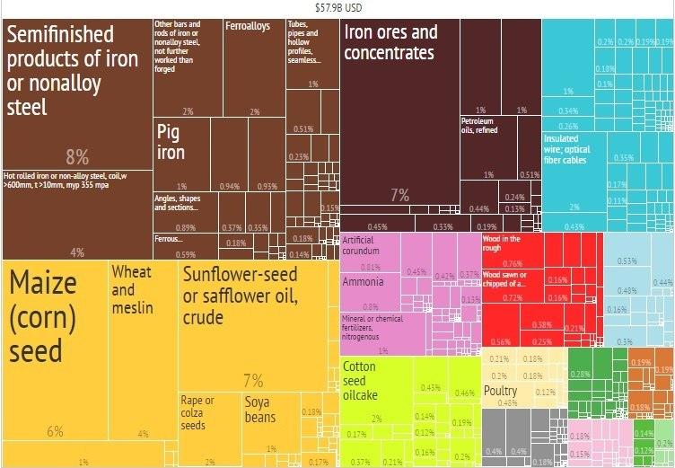 Ukraine export2014