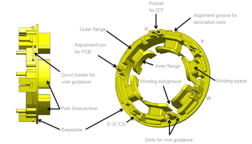 coil winding technology example for a lead from for a full sheet metal package stator displaying several design characteristics