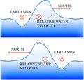 Wave within vortex.tif