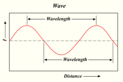 bandwidth and frequency relationship to impedance