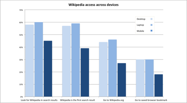 Wikipedia access comparison across devices.png
