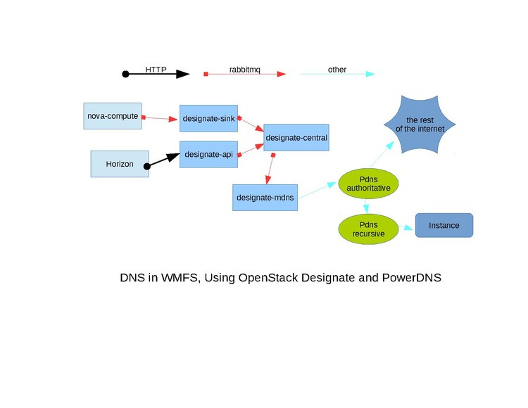 DNS in WMCS