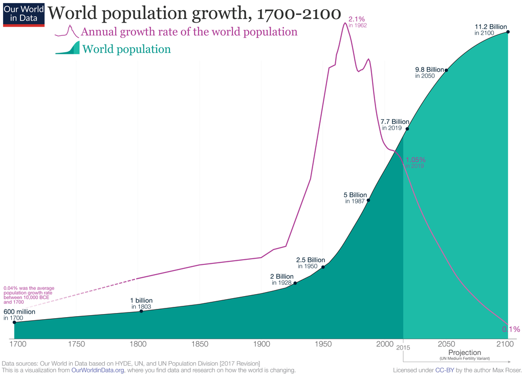 World Population Growth 1700-2100