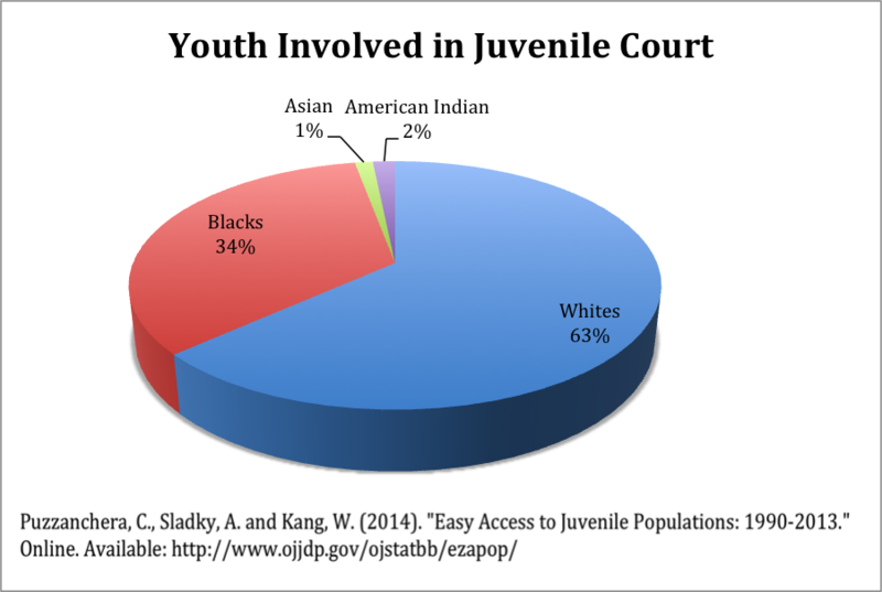 juveniles tried in an adult court essay