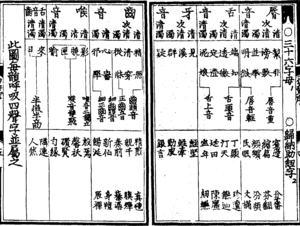 Rime table - Image: Yunjing 36 initials