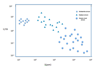 Hadean zircon - A uranium to ytterbium concentration ratio versus yttrium concentration plot (U/Yb vs Y) shows different trace elements signatures of zircon sources. Stars are the data for Kimberlite zircon, triangles are Hadean Jack Hills zircon and circles are ocean crust zircon.