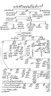 Pai khel tribe