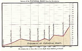 Area chart - Wikipedia