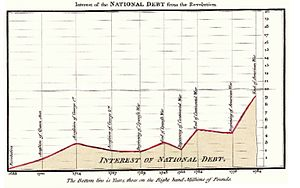Area chart - Image: 1786 Playfair 25 Interest of the national Debt from the Revolution