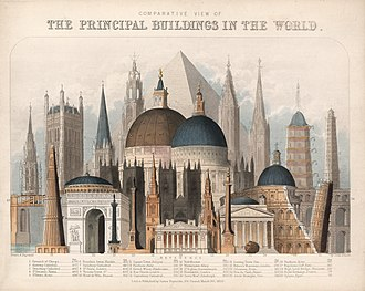 History of the world's tallest buildings - Tallest buildings diagram from 1850