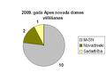 2009 vēlēšanas Apes novads.PNG