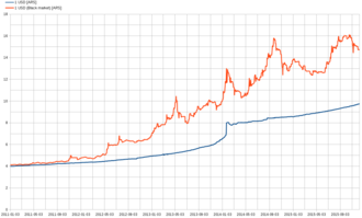 Argentine currency controls (2011–15) - Official USD (blue) and black market USD (orange) from January 2011 to January 2016.