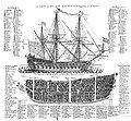 A Ship of War, Cyclopaedia, 1728, Vol 2 edit.jpg