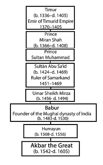 Akbar - Akbar's Genealogical Order up to Timur