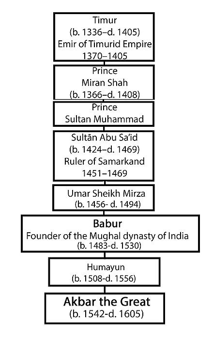 Akbar's Genealogical Order up to Timur Akbar's Genealogical Order.jpg