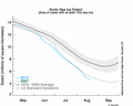 Arctic sea ice extent timeline.png
