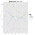 Block rationales, 2006-2012.png