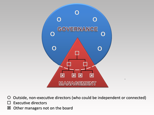 Bob Tricker - Corporate Governance1.png