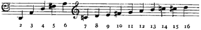 Britannica Horn D Crook Harmonic Series.png