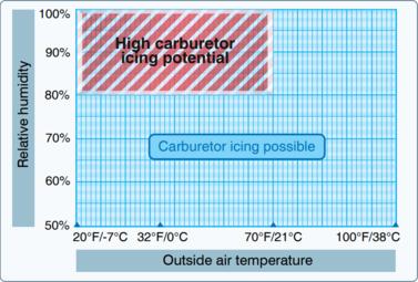 Carburetor icing - Wikipedia