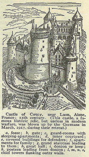 Château de Coucy - Plate depicts Castle of Coucy in the 13th century, describing architectural features