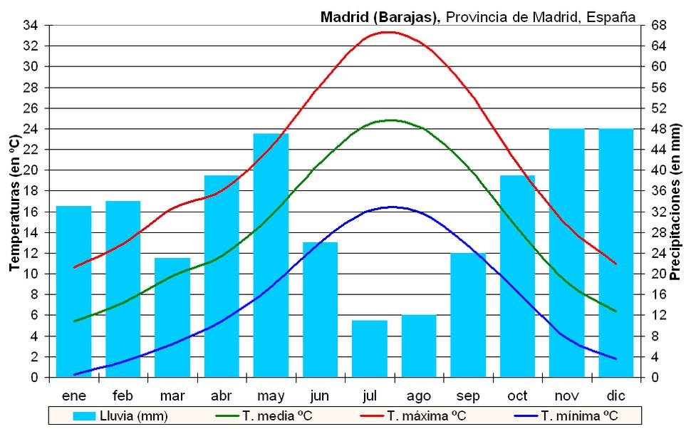 Clima Madrid-Barajas (España)