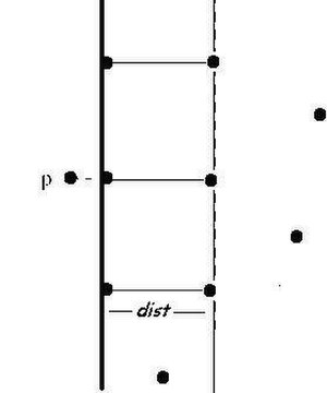 Closest pair of points problem - Divide-and-conquer: sparse box observation