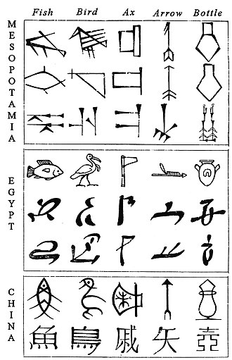 Chinese characters - Comparative evolution from pictograms to abstract shapes, in cuneiform, Egyptian and Chinese characters.