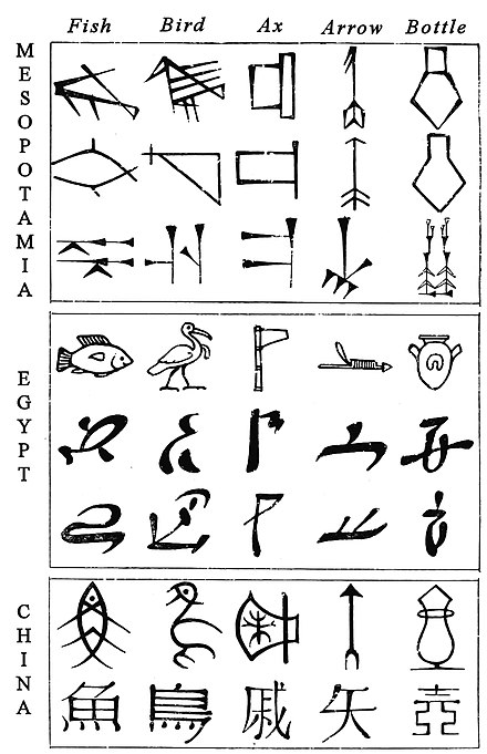 Comparative evolution from pictograms to abstract shapes, in cuneiform, Egyptian and Chinese characters. Comparative evolution of Cuneiform, Egyptian and Chinese characters.jpg