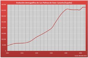 Demografía Las Palmas (España).PNG