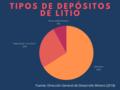 Depósitos de Litio.png