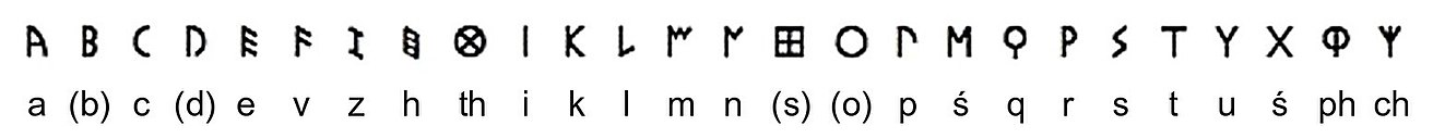Early Etruscan Alphabet with Transliteration.jpg